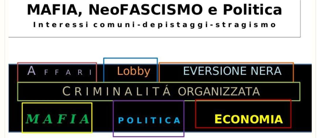 """Pubblicazione conferenza: """" Mafia, neofascismo e politica: gli interessi comuni"""""""